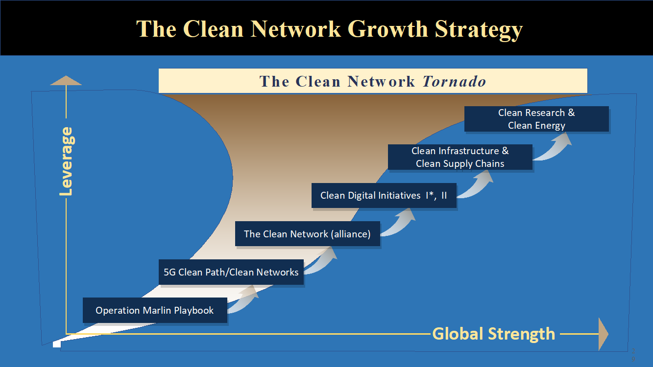 The Clean Network is a collection of networks that consists of multiple forms and lines of economic collaboration organized by sectors, regions, and industries. Forms of collaboration include commerce, investment, supply, chains, money flows, research, safeguarding assets, research, logistics, procurement, trade, policy, and standards. The lines of collaboration include sectors such as energy, healthcare, digital, agriculture, manufacturing, transportation, minerals, infrastructure, finance, space, and security.