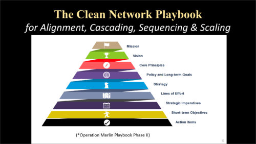 The Clean Network Playbook for Alignment, Cascading, Sequencing and Scaling