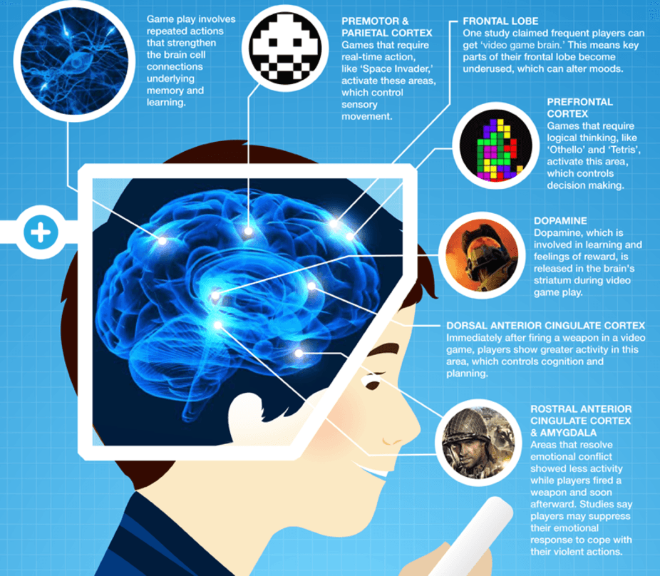 playing video games is good for your brain here s how life and  your brain on games onlineuniversities com cc by