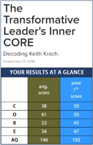 Krach's AQ score comes in a whopping 192. Top 1 percent (the average score for leaders is 146 out of a possible 200). Source: PEAK Learning, Inc.